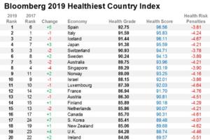 Índice de los países más sanos según Bloomberg 2019