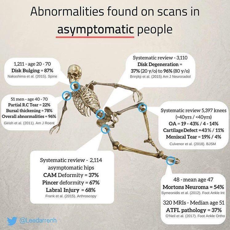 Anomalías encontradas en las exploraciones en personas asintomáticas